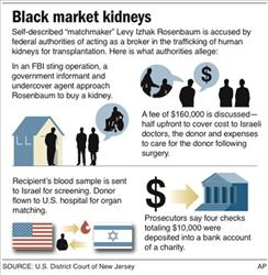 Graphic explains kidney-selling scheme that Levy Izhak Rosenbaum is accused of arranging.